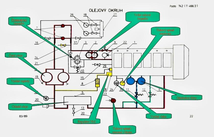 742 Olejový okruh